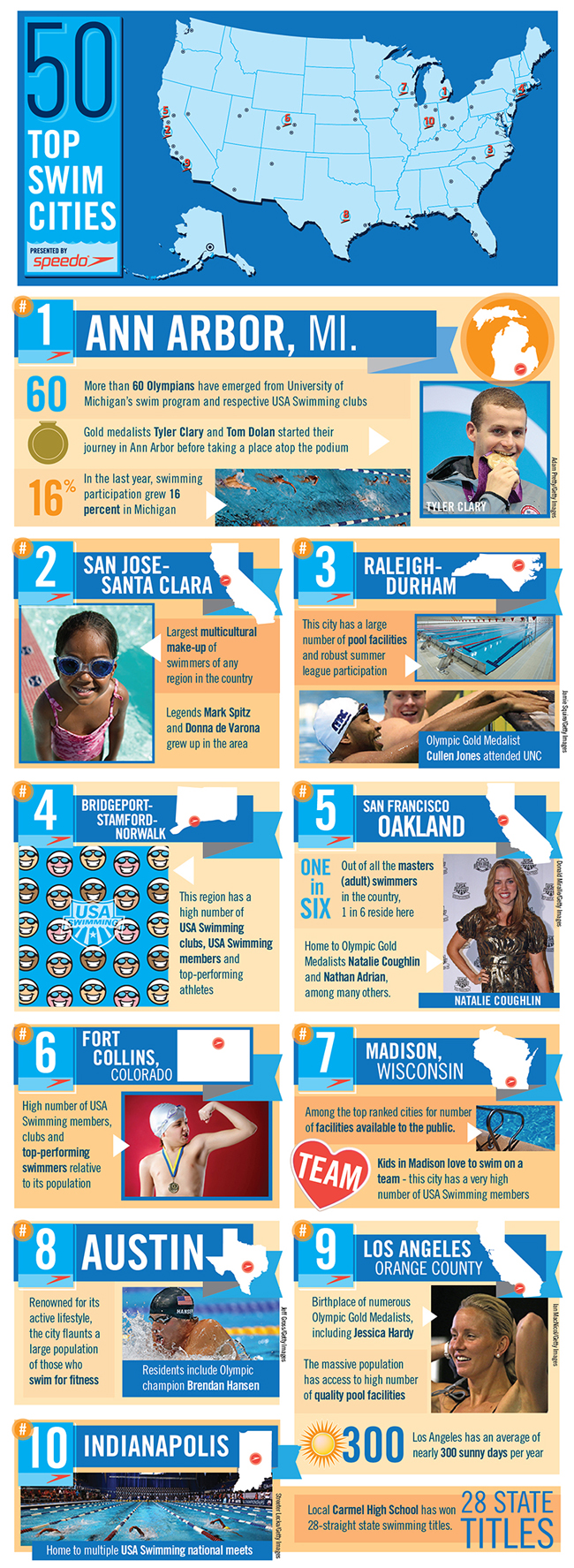 50 Top Swim Cities Infographic - Kids swimming to be future medalists