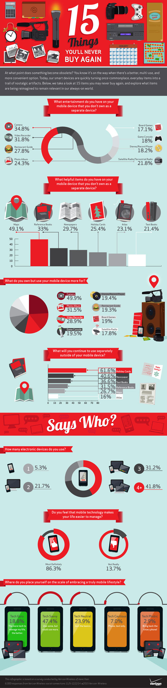 Technology | Infographic from Verizon Wireless about 15 Things You'll Never Buy Again. Do you agree with it?
