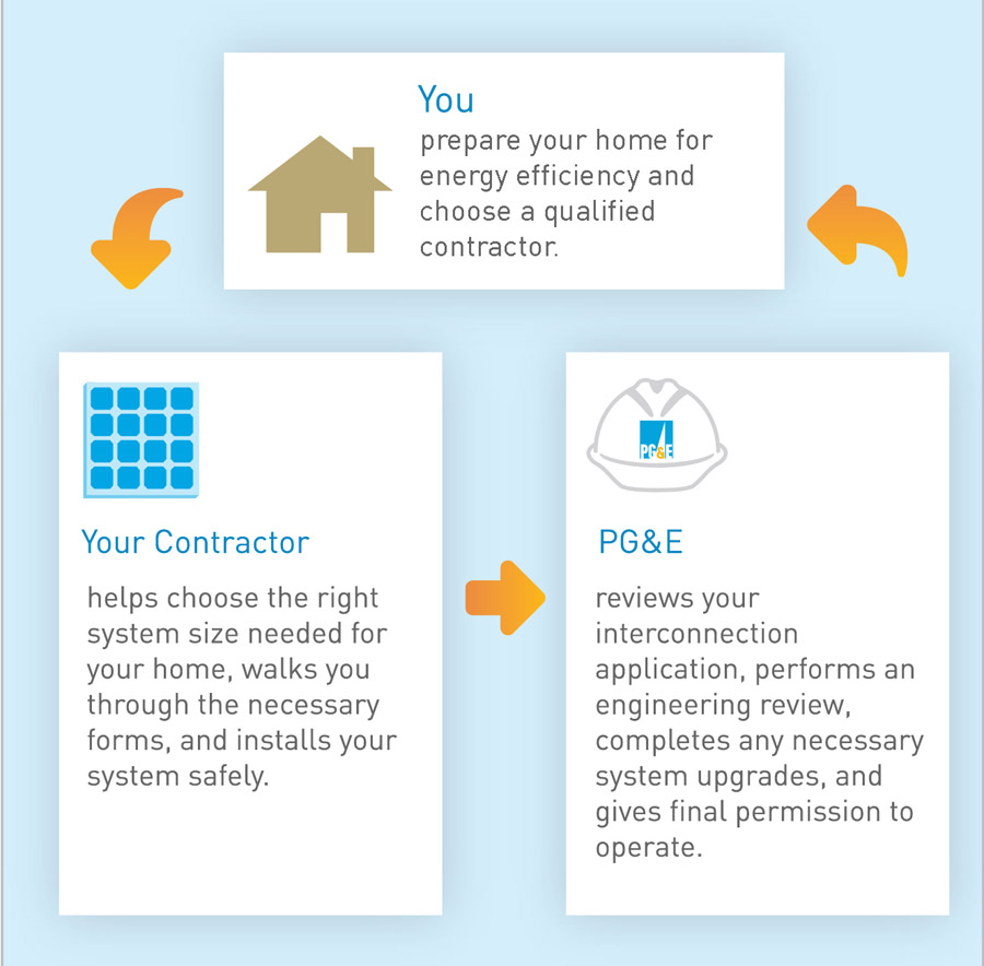 Cookies & Clogs | Use this resource from PG&E with tips and tools to learn about private rooftop solar panel installation and use. Doing this early on will save you time and money.