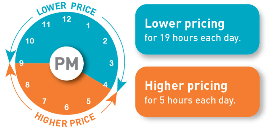 PGE Time of Use Rate Plan San Francisco Bay Area Renewable Energy Off-Peak Pricing and Peak Pricing Hours Clock Visual